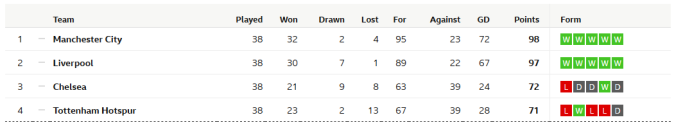 EPL Table